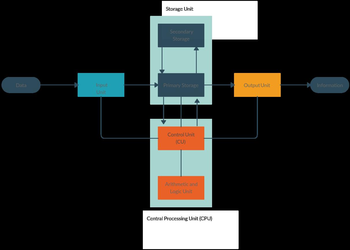Block Diagram for Computer
