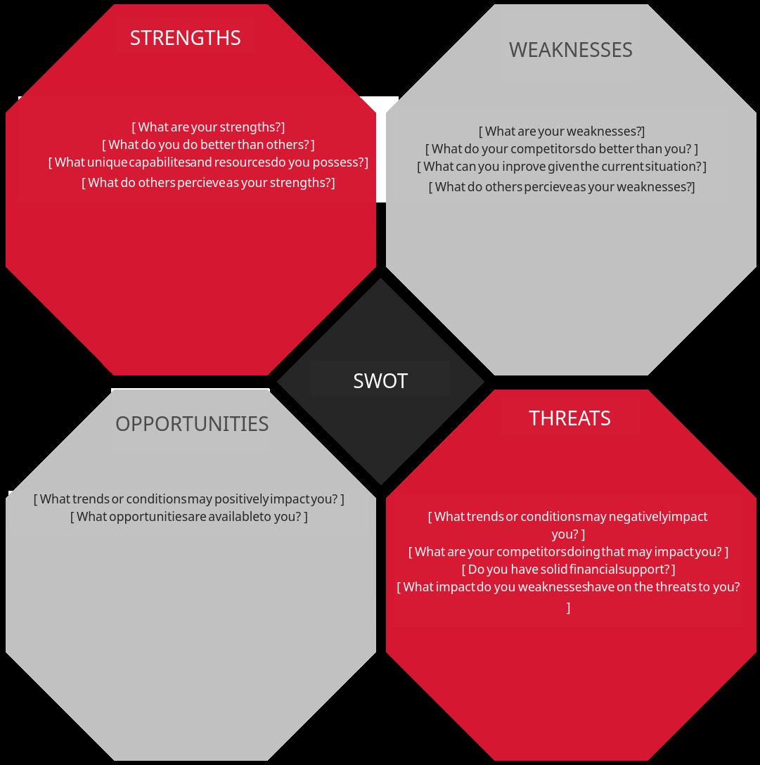 SWOT Analysis Template 5