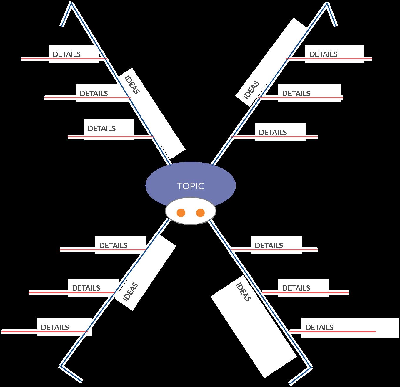 Spider Diagram Template 3