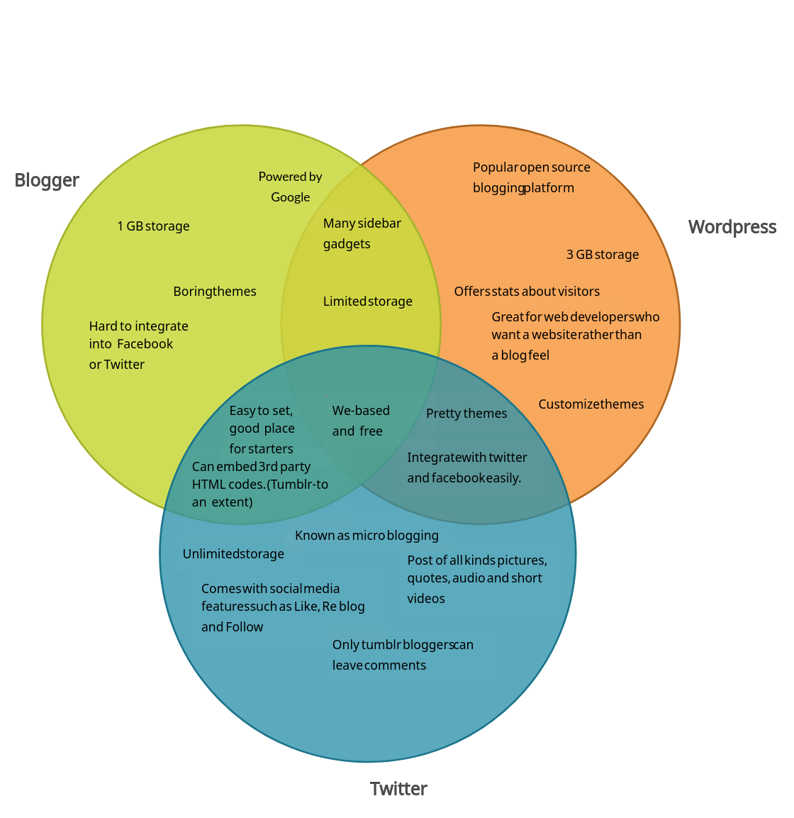 Blogging Platforms Comparison - Venn Diagram ( Venn Diagram)