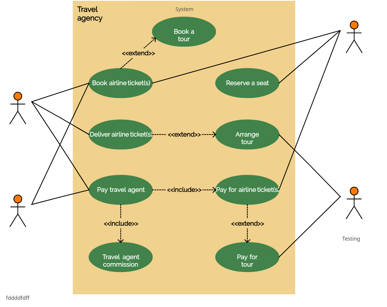 Use Case Diagram for Travel Agency | Viranga