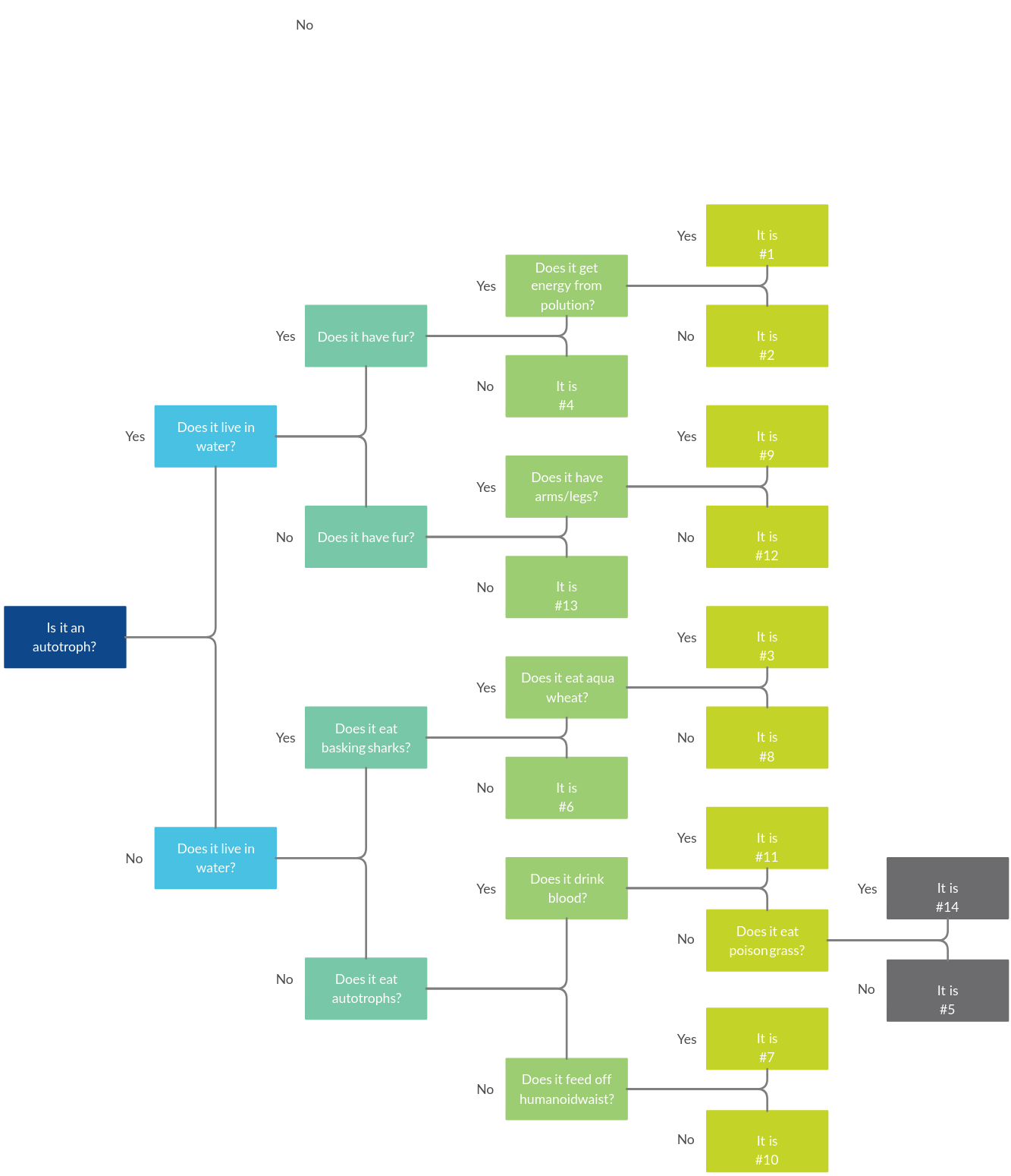 Taxonomy Flowchart
