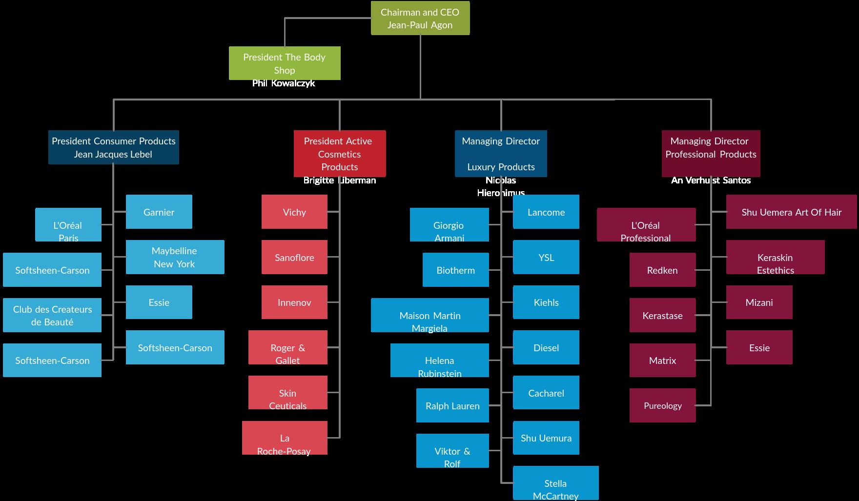 Loreal Organization Chart