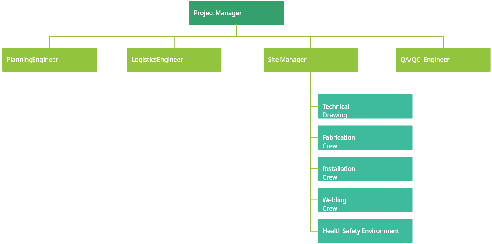 Site Organization Chart