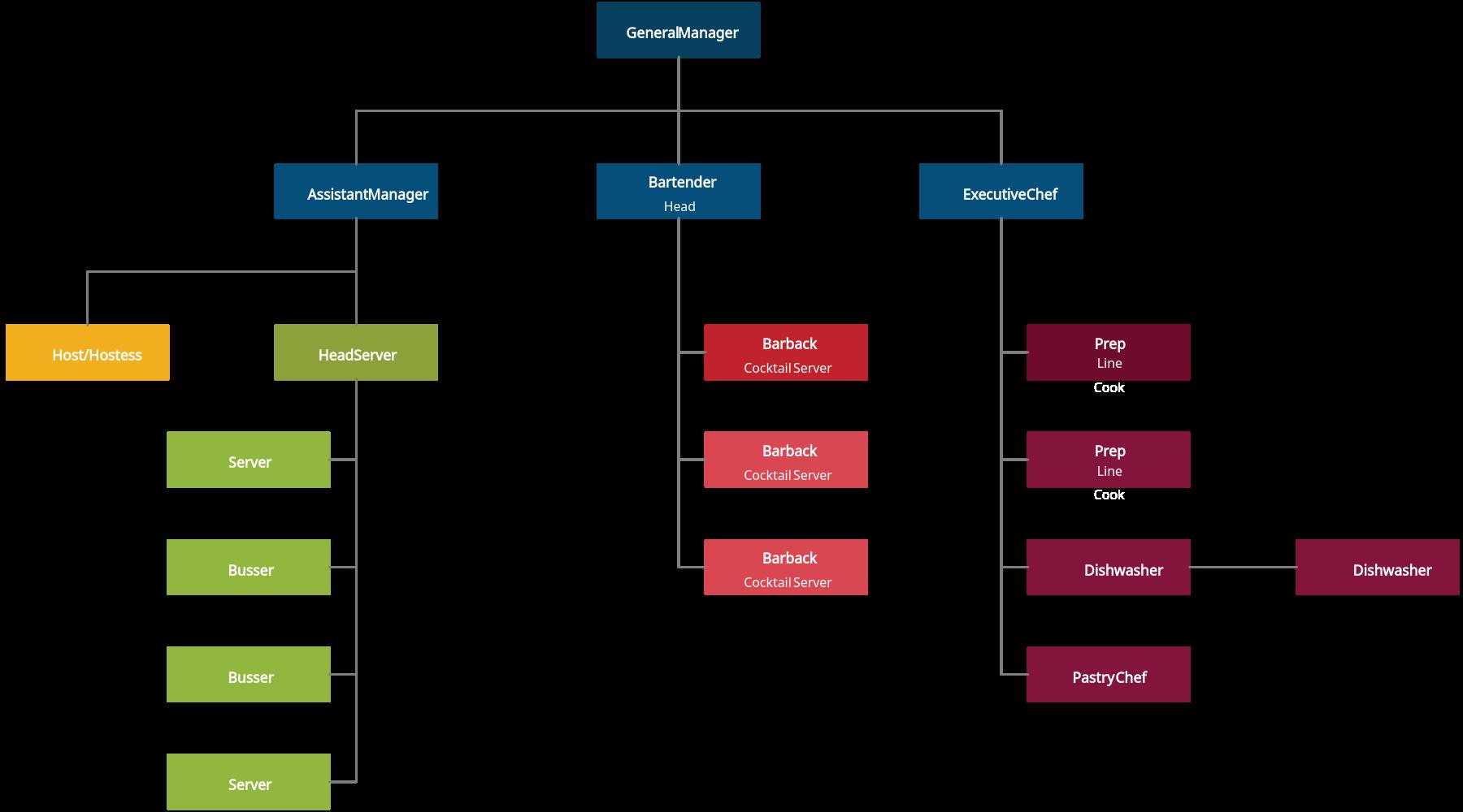 Wine Bar Organization Chart