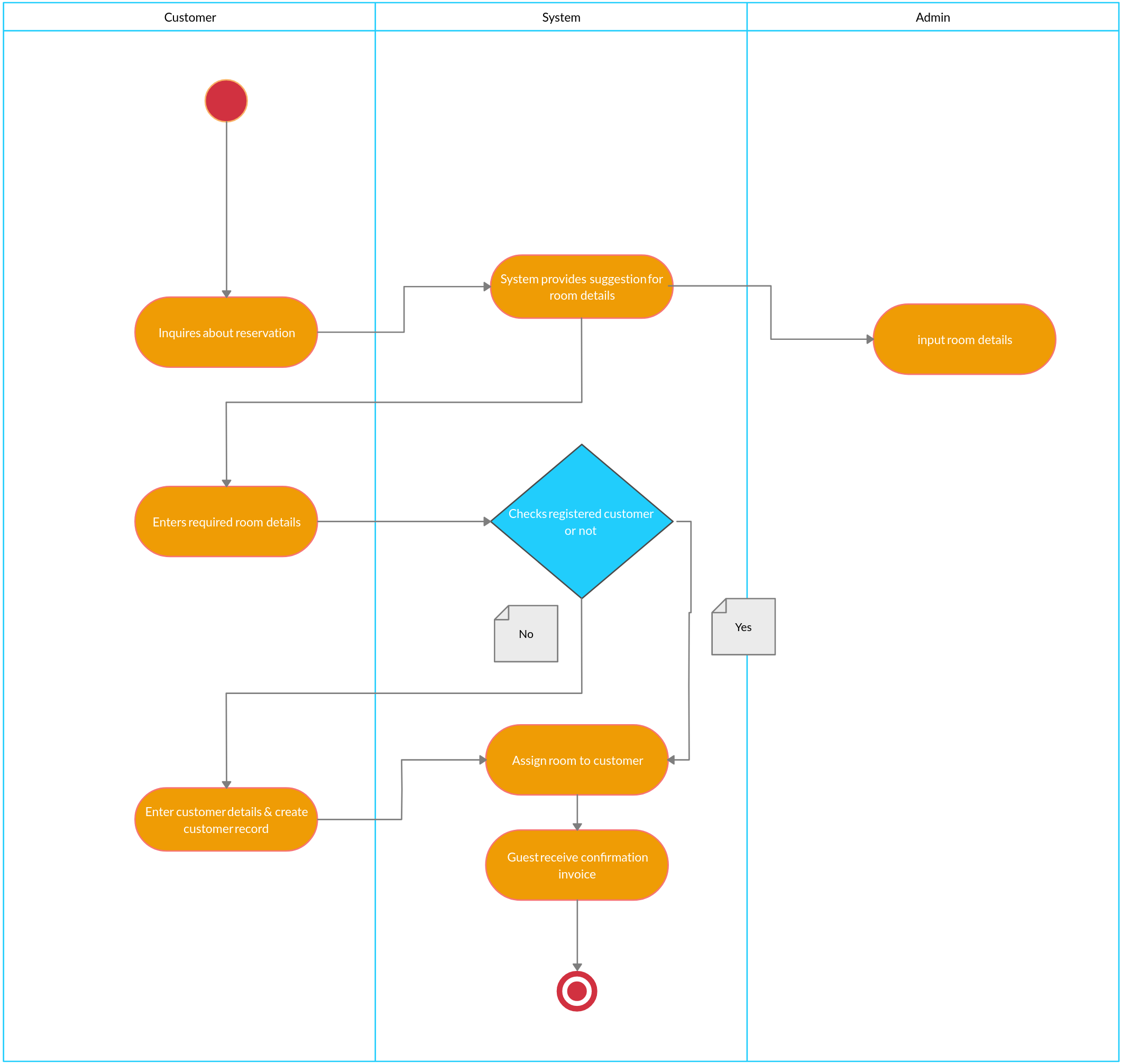 Hotel Reservation System Activity Diagram