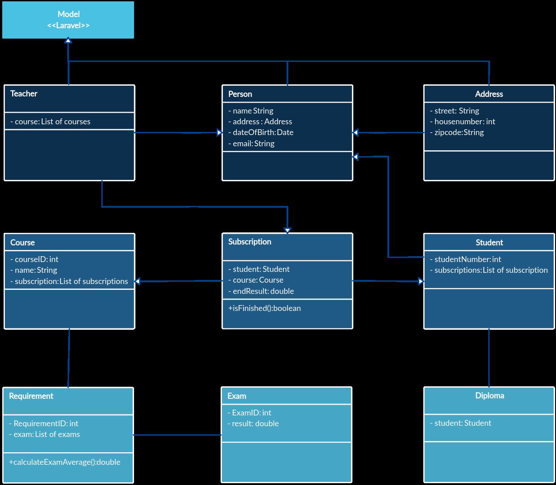 Class diagram AD - Laravel
