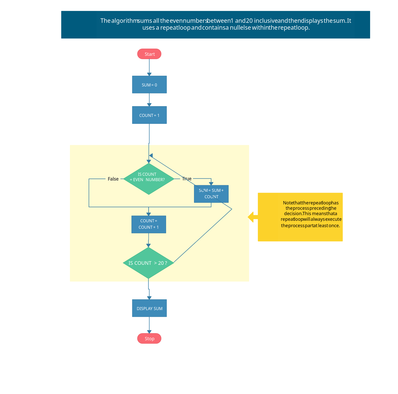 Repeat Loop - Flowchart Example