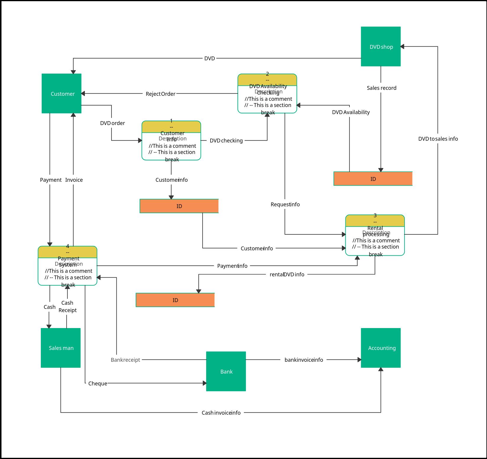 DVD Rental System - Data Flow