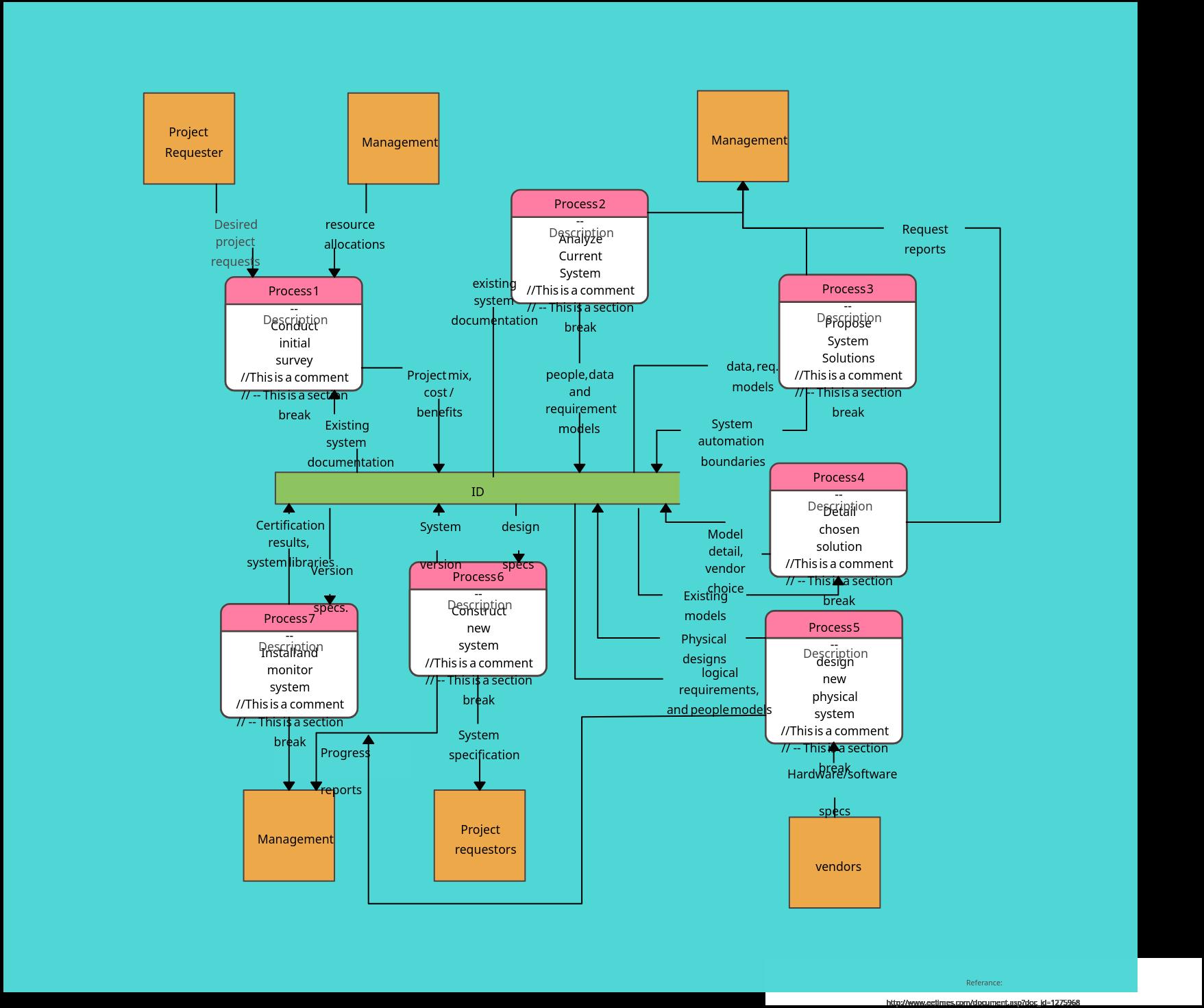 Communication System - Data Flow
