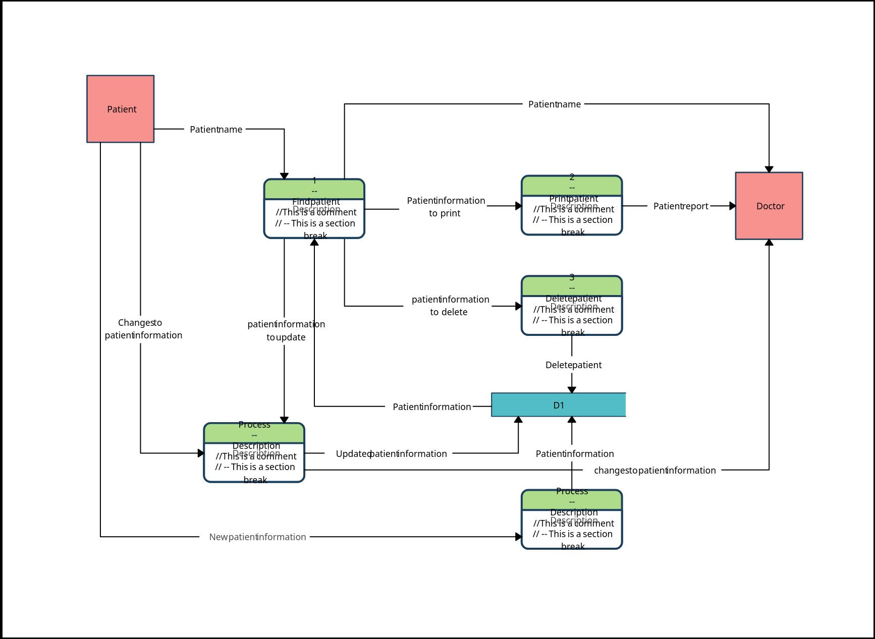 Patient Information System - Data Flow