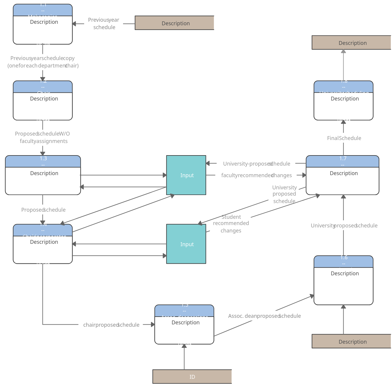 Scheduling Courses - Data Flow