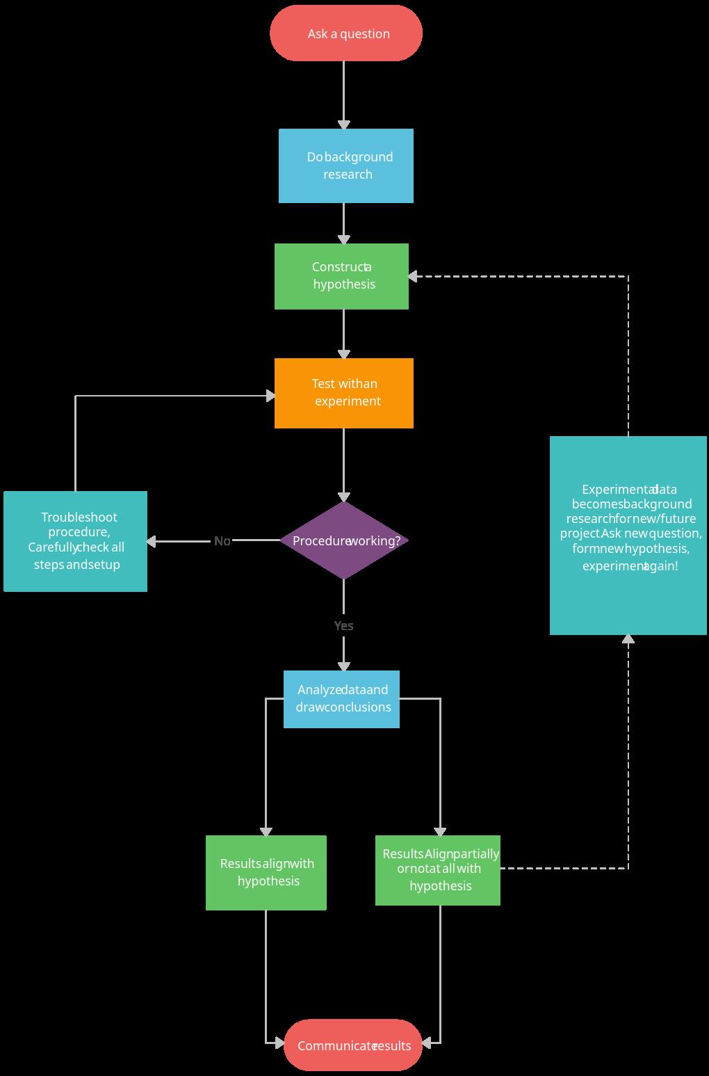 Scientific Method - Flowchart Example