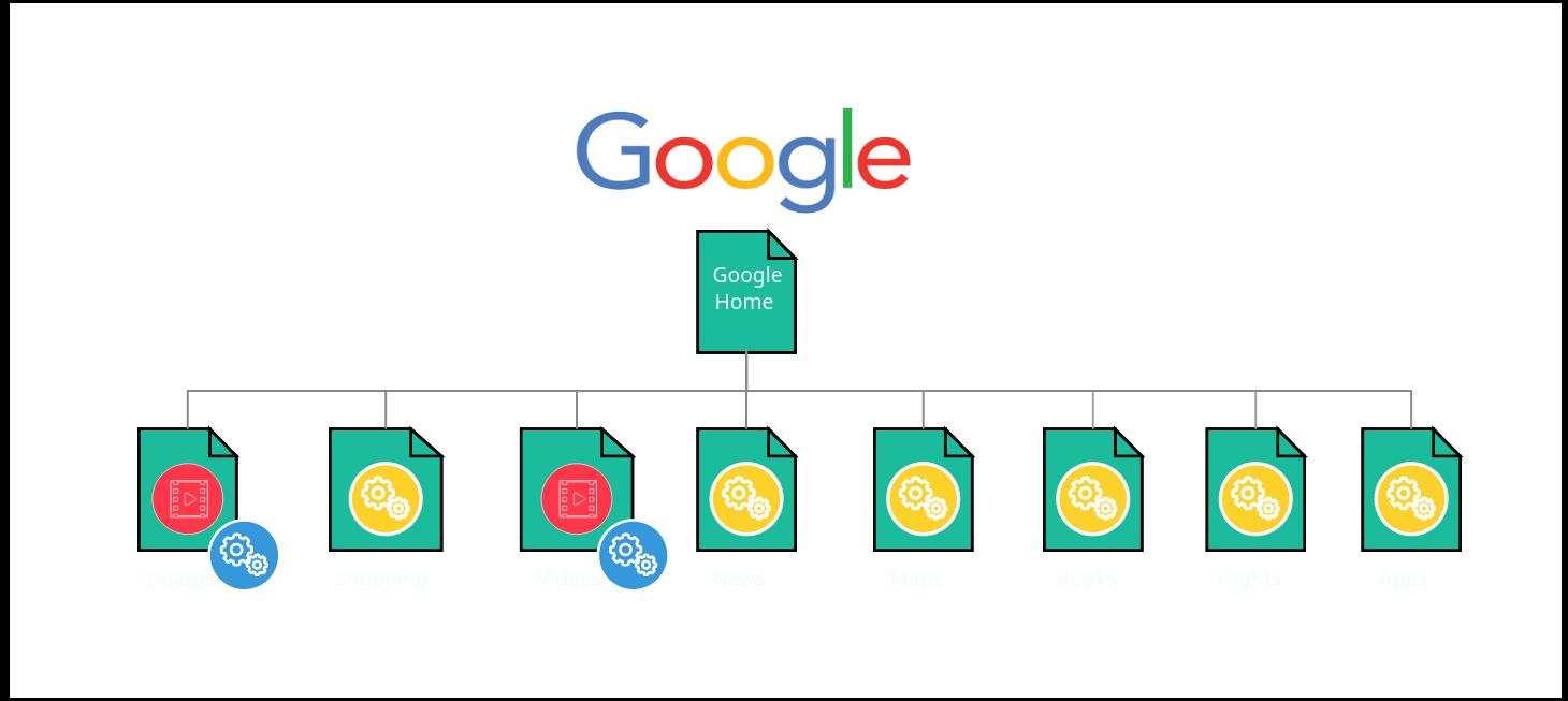 Sitemap of Google.com