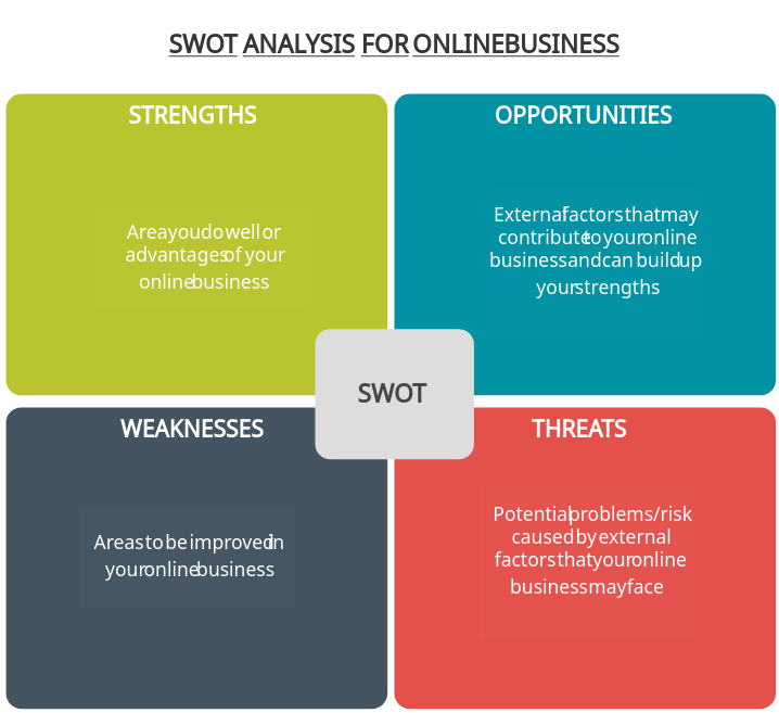 SWOT Analysis for Online Business