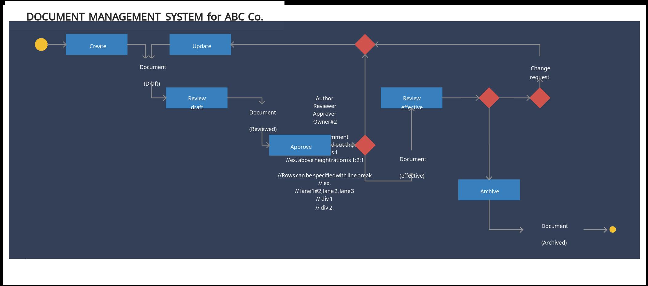 Activity Diagram for Document Management System