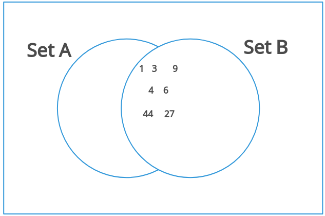 Venn Diagram with Two Equal Sets