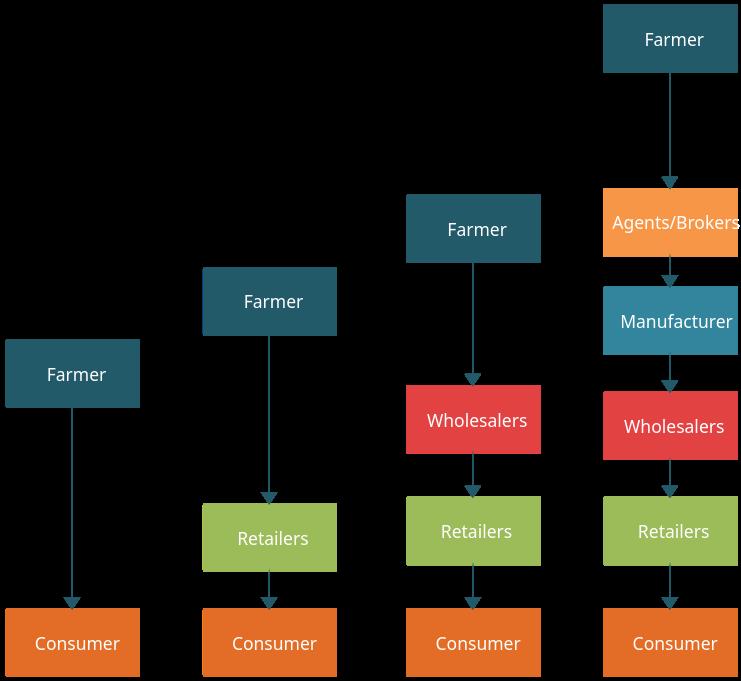 Distribución Venta al por mayor y al por menor de productos alimenticios (es)