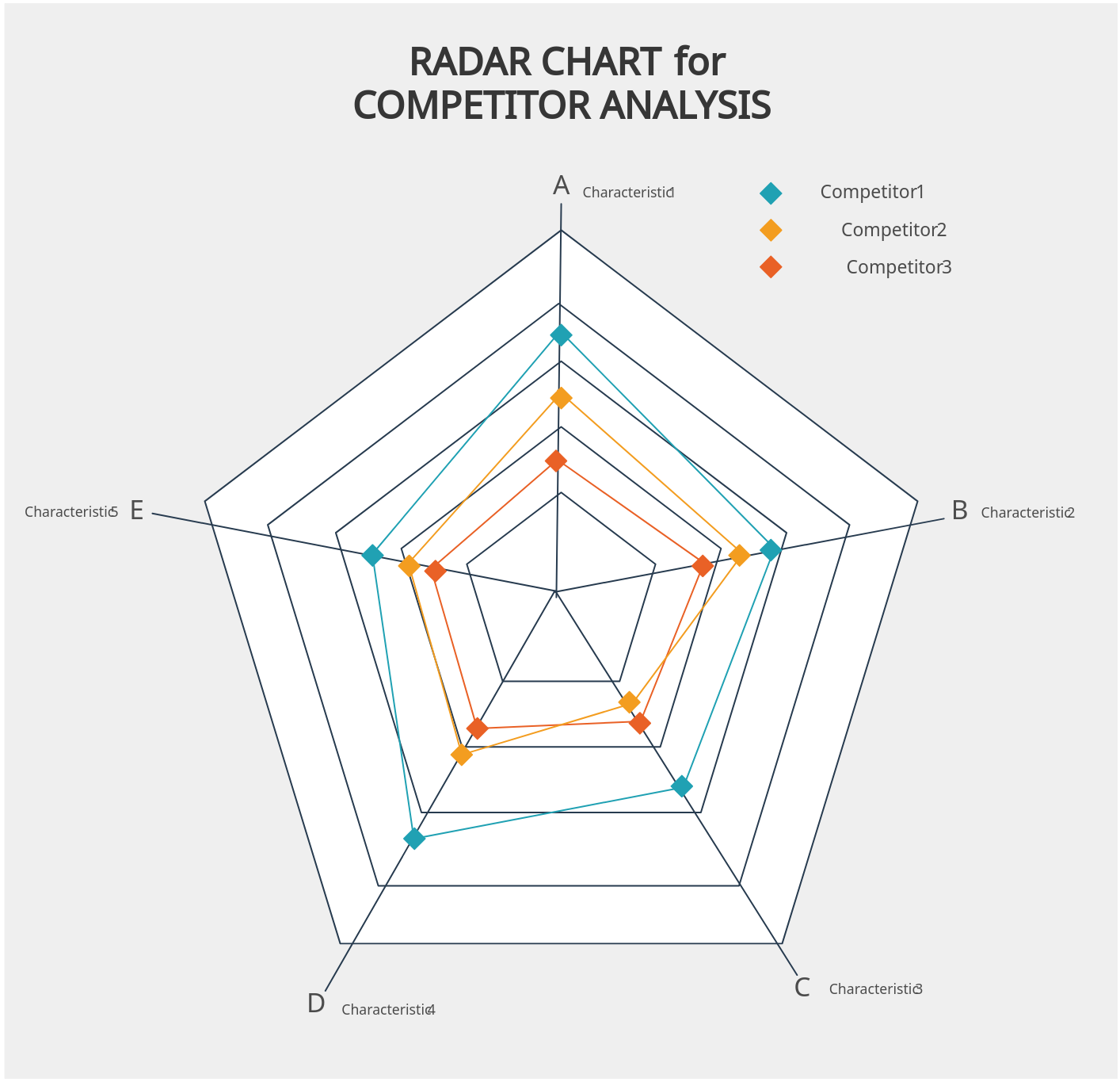 Radar Chart for Competitive Analysis