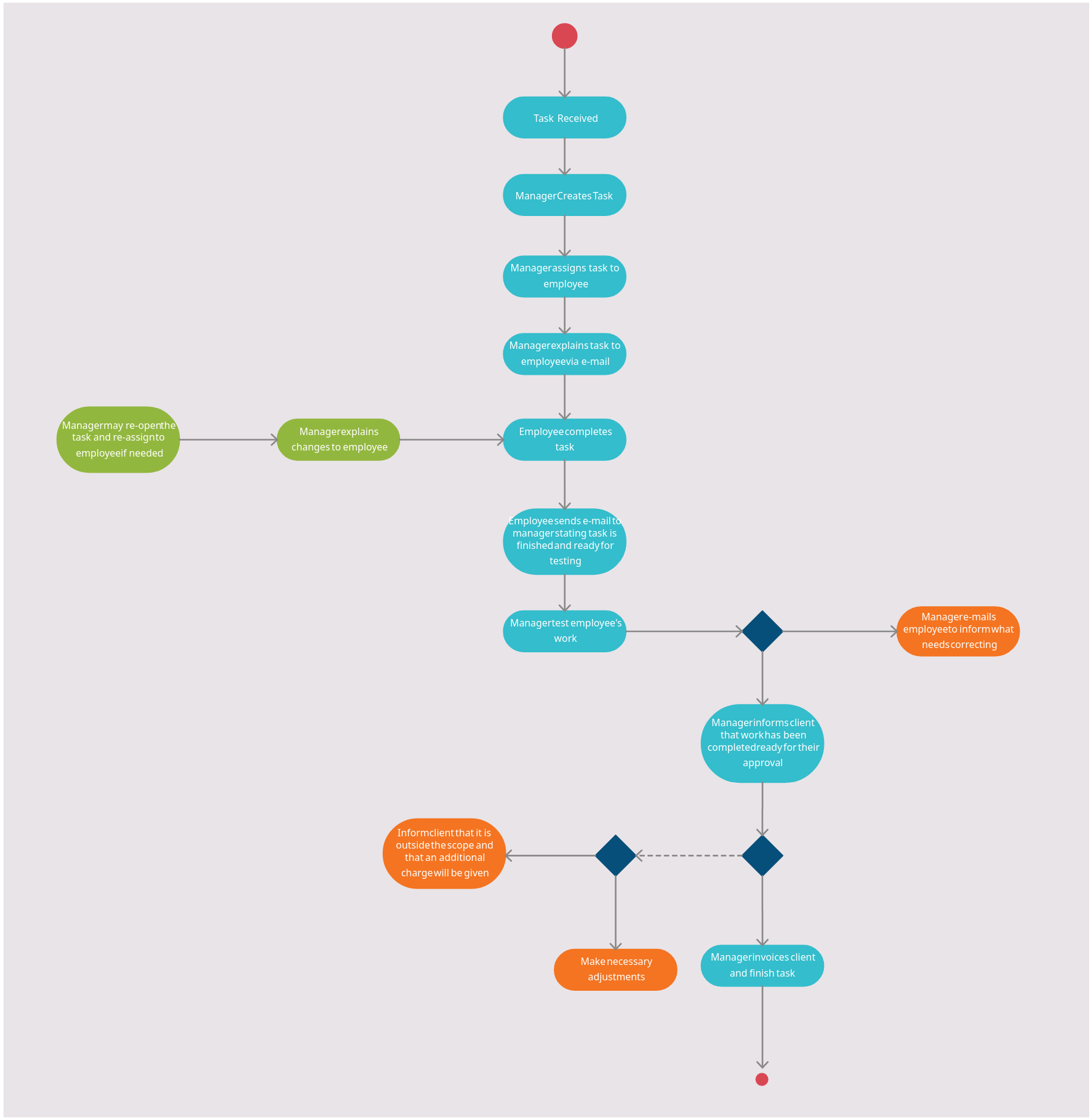 Activity Diagram for Business Analysis