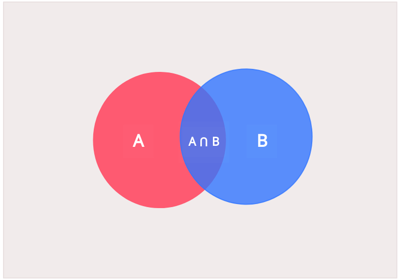 Diagrama de venn simple