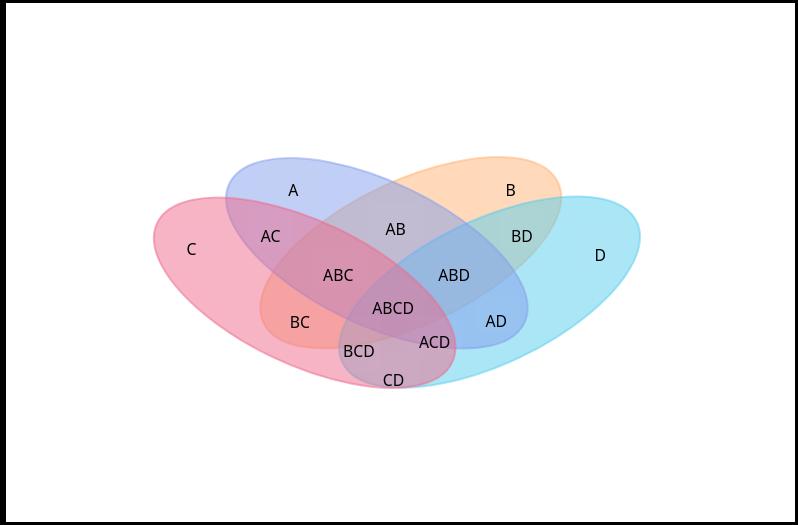 Plantilla de diagrama de Venn