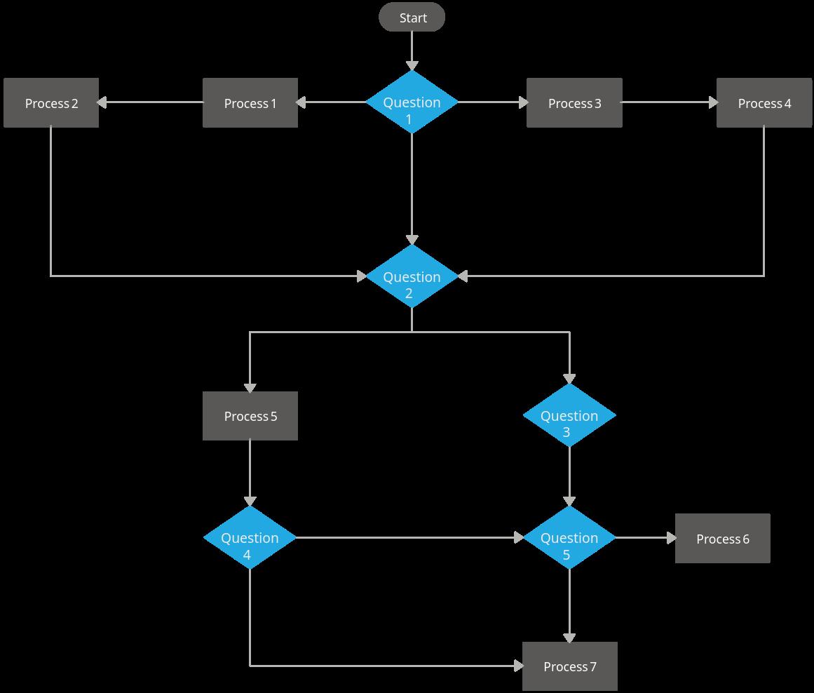 Meeting Flowchart Template