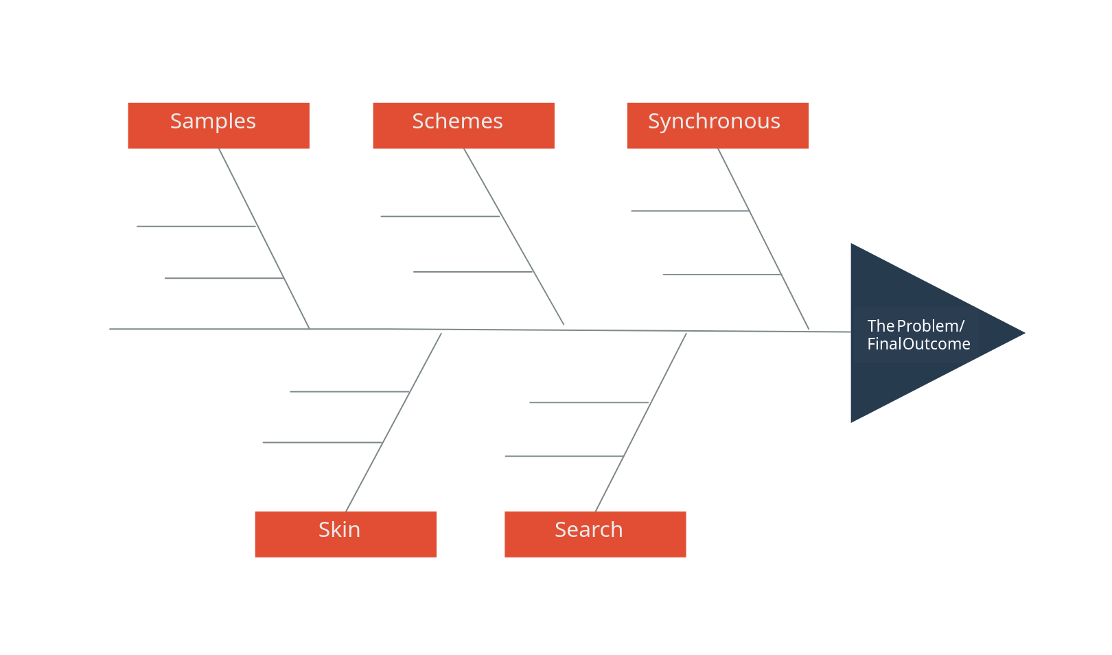 Fishbone Diagram for Service Industry