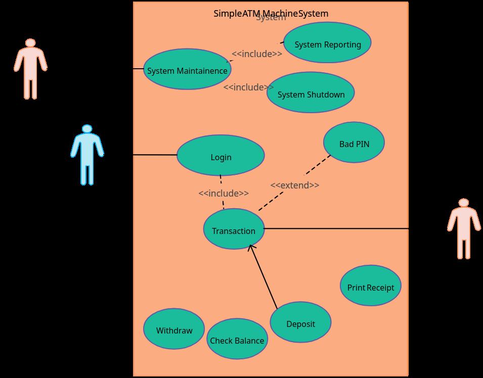 Use Case Diagram for ATM Machine